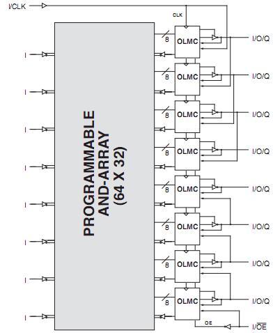 GAL16V8D-15LPN block diagram