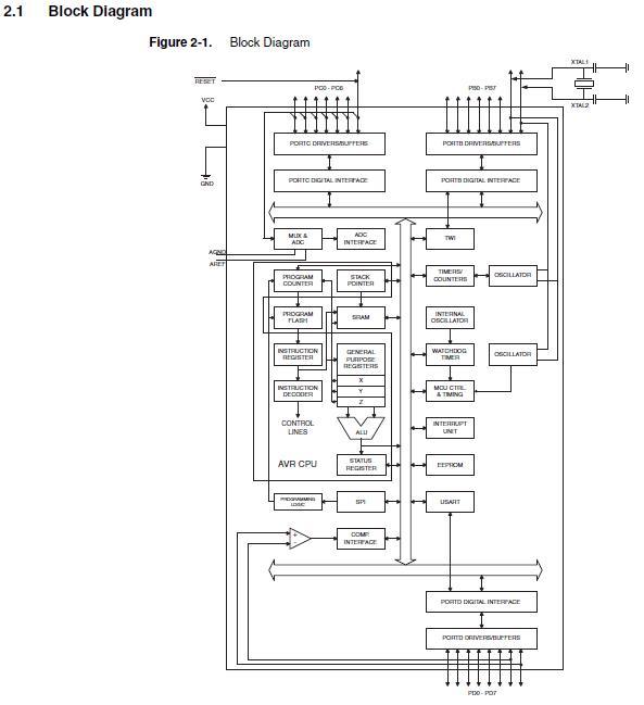 At89s52 24pu original supply us 073 199 atmel atmel at89s52 24pu block diagram ccuart Choice Image