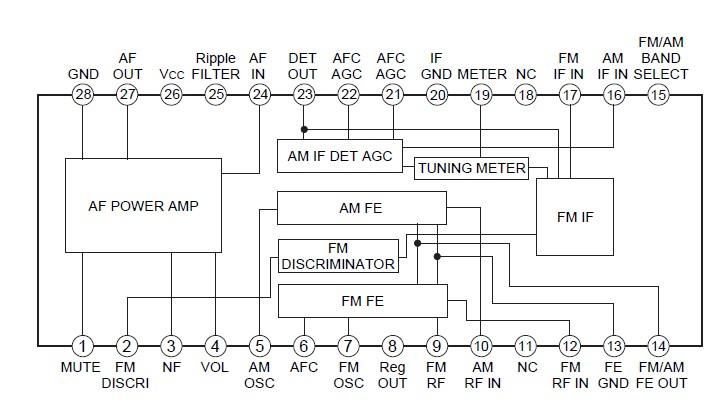 CXA1691BM block diagram