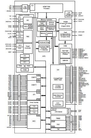 AT91SAM7SE512-AU block diagram