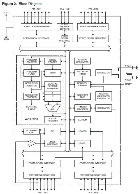 ATMEGA162-16AU block diagram