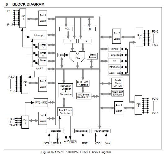 W78E516DPG block diagram