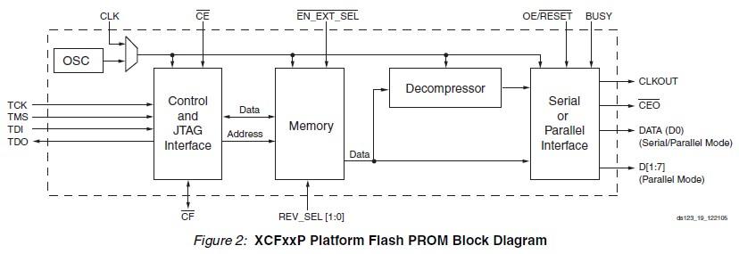 XCF16PVOG48C block diagram