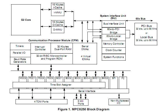 MPC8250ACVVMHBC block diagram