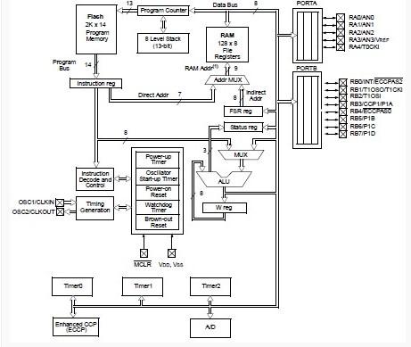 PIC16F716-I/P block diagram