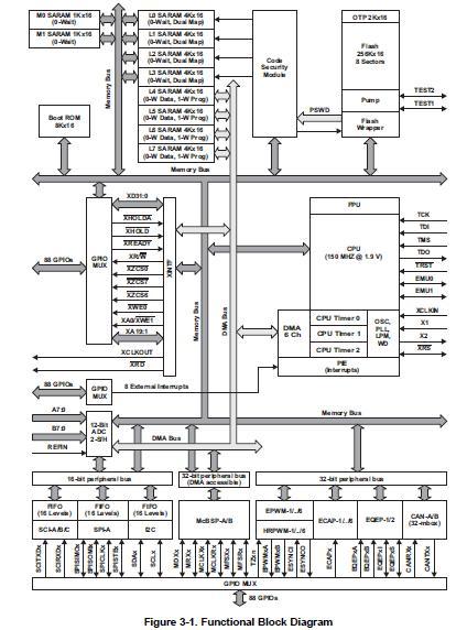 TMS320F28335PGFA block diagram