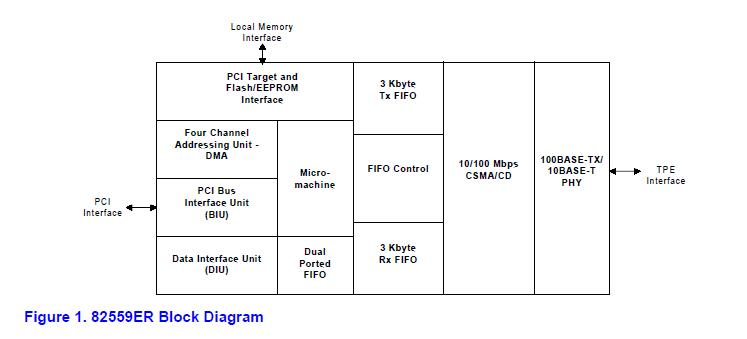 GD82559ER block diagram