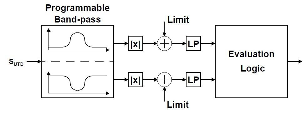 PEB4265TV1.2 Block Diagram