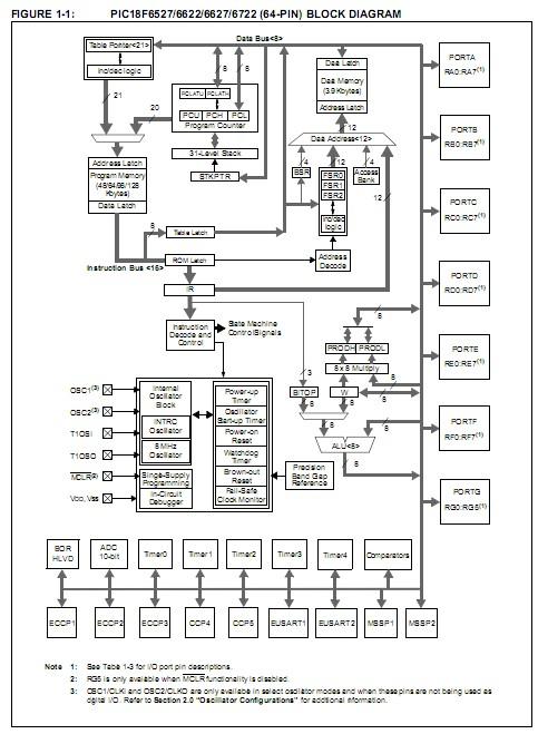 pic18f6527 pt china  mainland  integrated circuits