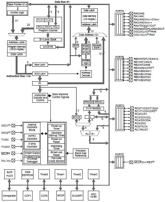 pic18f2420 so china  mainland  integrated circuits