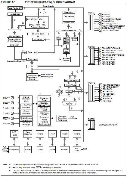 pic18f4620 pt china  mainland  integrated circuits