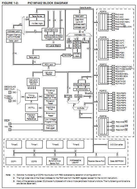 pic18lf442 pt china  mainland  integrated circuits