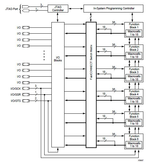 XC95108-10TQ100C diagram