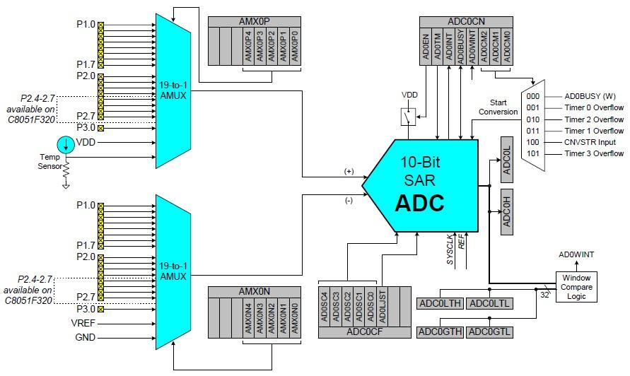 C8051F320-GQR block diagram