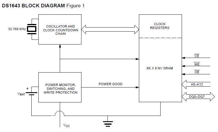 DS1643-070 block diagram