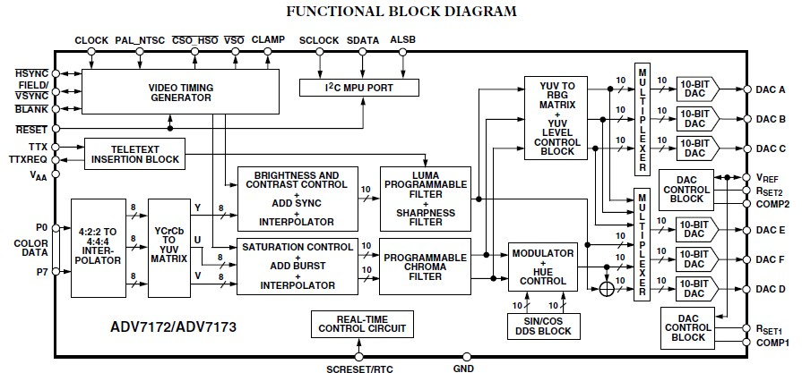 ADV7172KSTZ functional block diagram