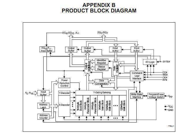 TE28F800B5T90 block diagram
