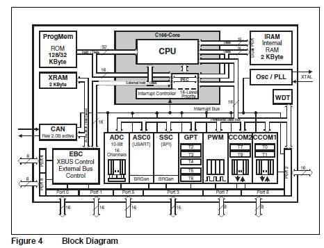 SAK-C167CR-LM block diagram