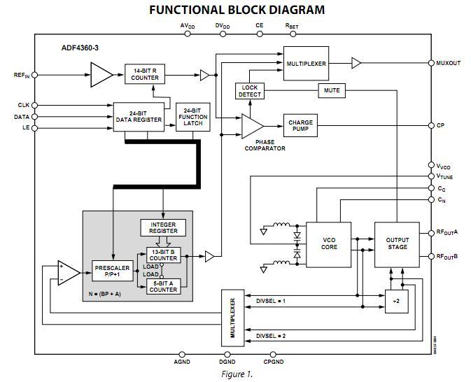 ADF4360-3BCPZ functional block diagram