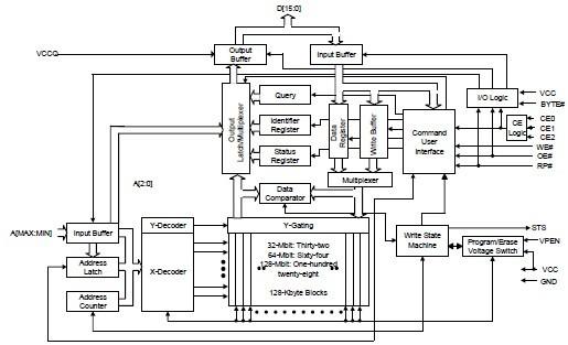 TE28F320J3C110 diagram