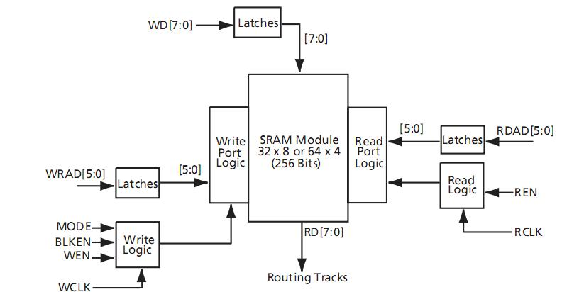 A42MX24PQ208I block diagram