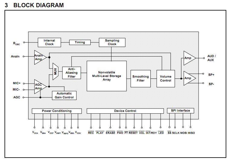 ISD17120PY block diagram