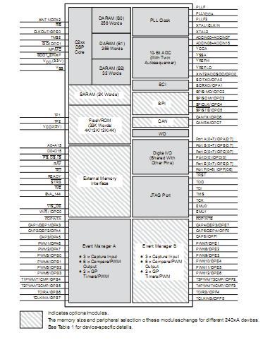 TMS320LF2407APGEA  block diagram