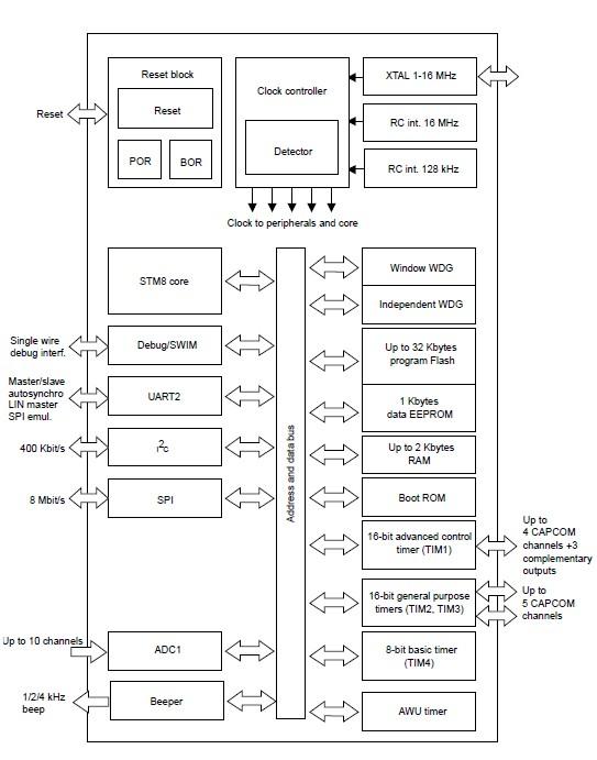 STM8S105K4T6C block diagram