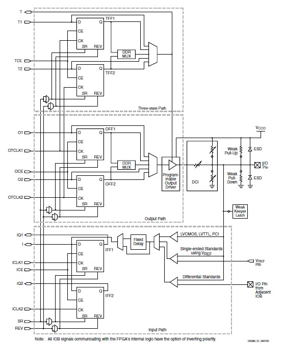 XC3S400AN-5FGG400C diagram