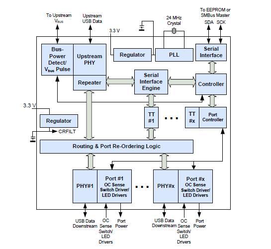 USB2517-JZX block diagram