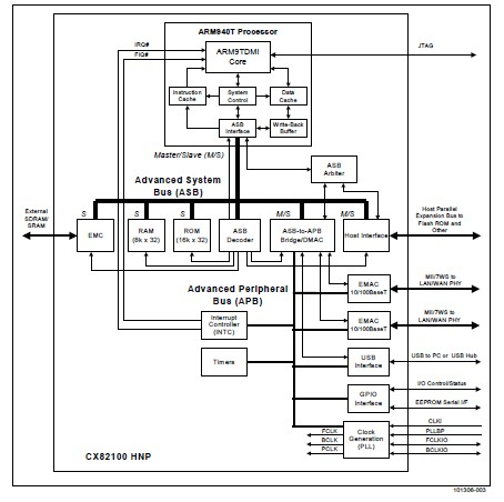 CX82100-11 block diagram
