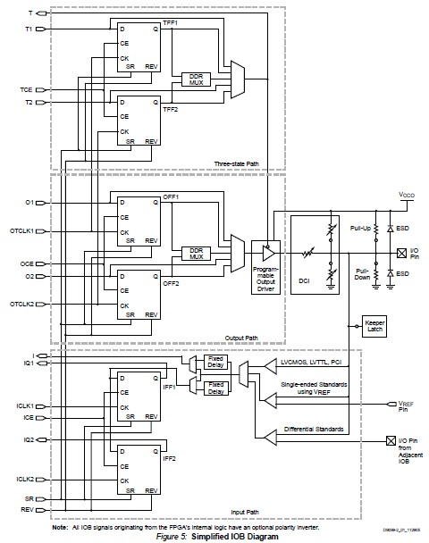 XC3S4000-4FGG676C diagram