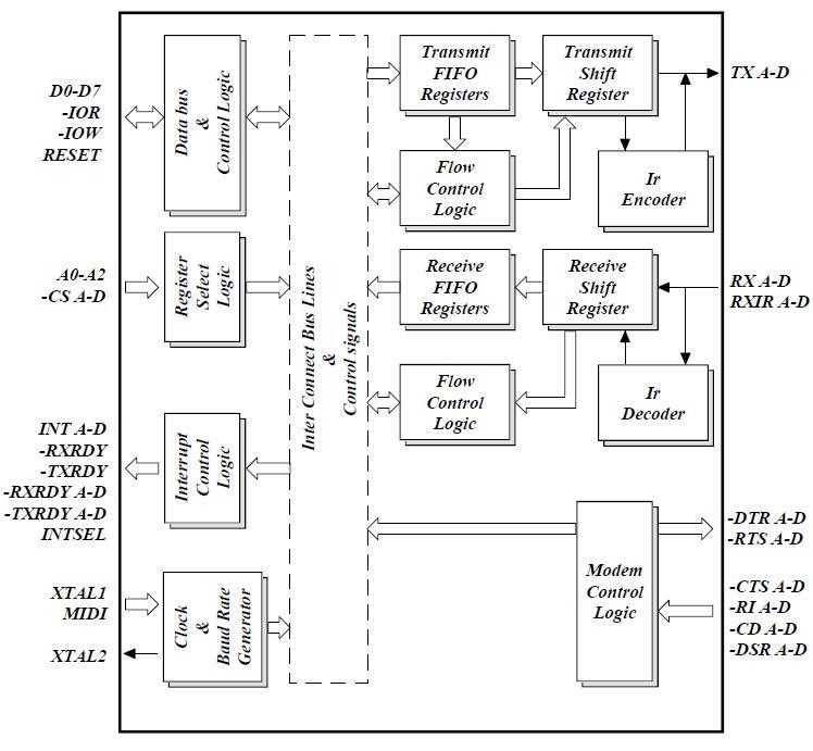 st16c654ij china  mainland  integrated circuits