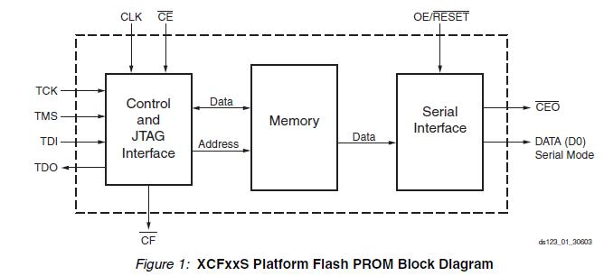 XCF32PV0G48C block diagram