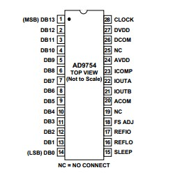 AD9754ARZ pin  Configuration