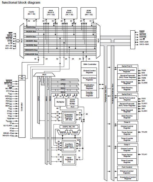 tms320c31pqa50 china  mainland  integrated circuits