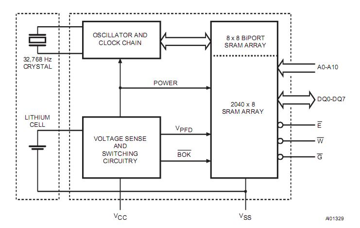 M48T02-150PC1 block diagram