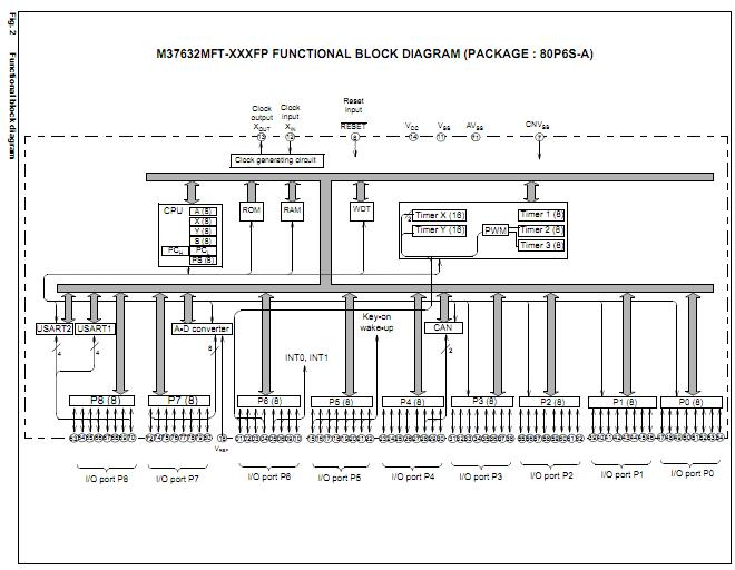 m37632eft china  mainland  integrated circuits