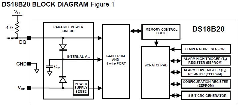 ds18b20  china  mainland  integrated circuits