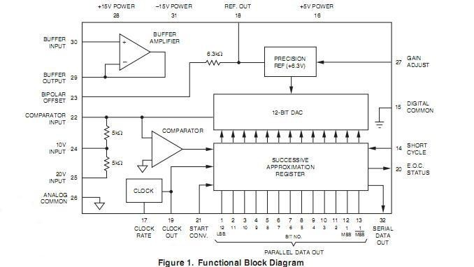 ADC-HX12BGC block diagram
