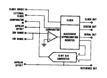 ADC804BH block diagram