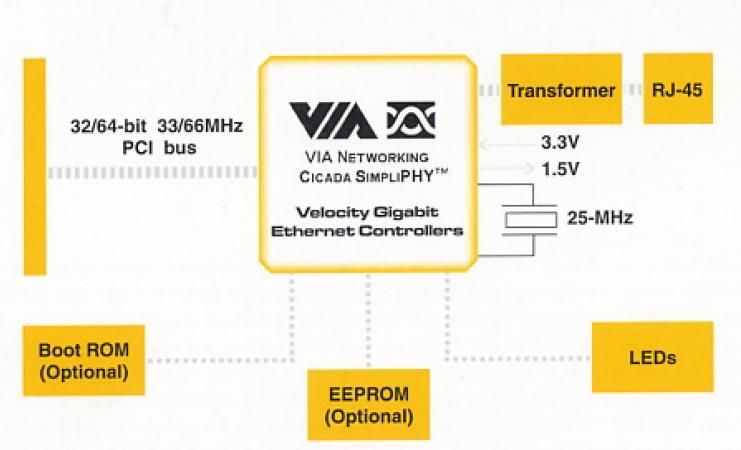 VT6122 block diagram
