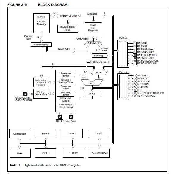 PIC16F628A-I/SO block diagram