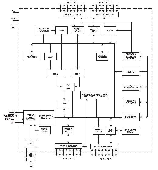 At89s52 24pu china mainland integrated circuits at89s52 24pu block diagram ccuart Choice Image