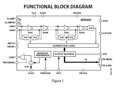 AD9203ARU circuit diagram