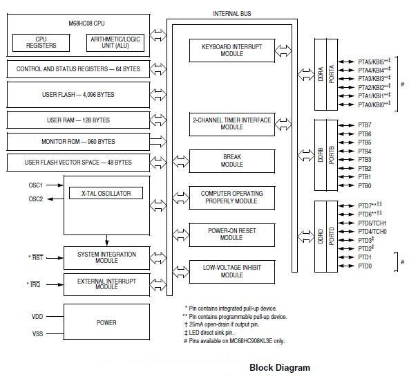 MC908JL3ECDW block diagram