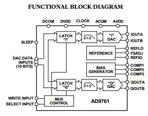 AD9761ARSZRL functional block diagram