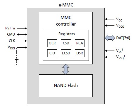 MTFC16GLTDV-WT pin connection