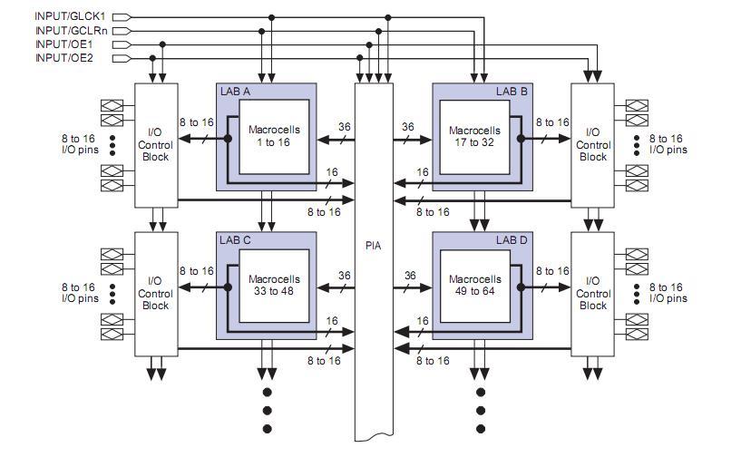 EPM7064STC44-10N block diagram