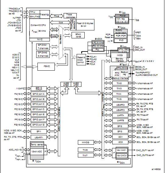 STM32F101ZCT6 block diagram